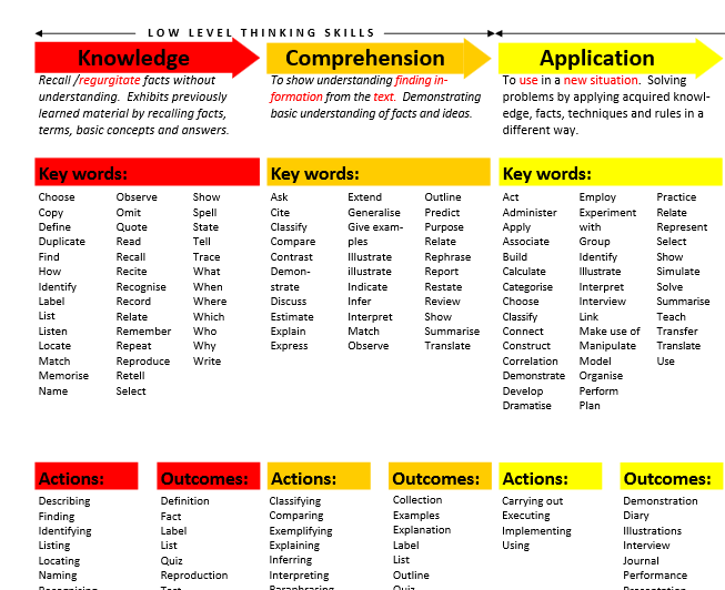 bloom taxonomy lesson plan template - bloom 39 s taxonomy teacher planning kit adding rigor and